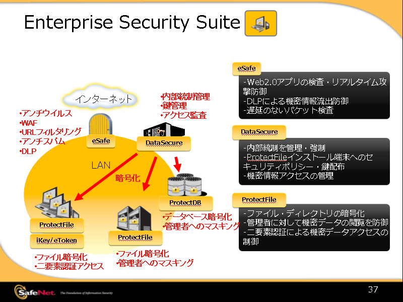 <b>Enterprise Security Suiteの構成図</b>