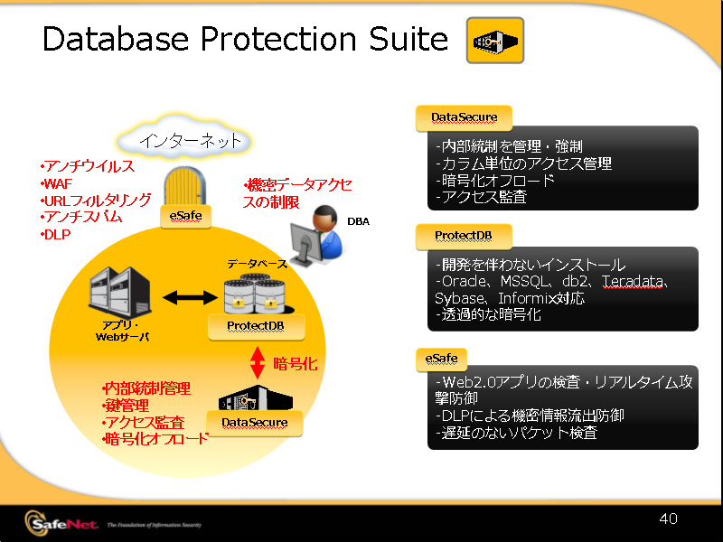 <b>Database Protection Suiteの構成図</b>